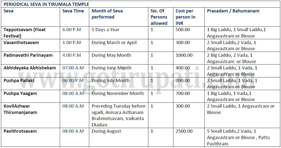 how to cancel ttd darshan tickets from online